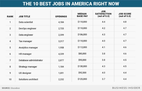 The 10 best jobs in America right now