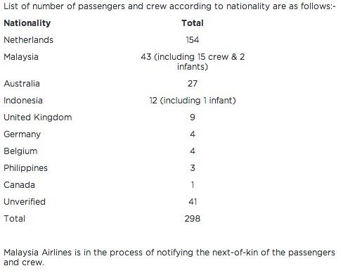 Malaysia Airlines Confirms The Nationalities Of 298 Passengers Aboard MH17