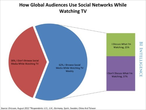 The Rise of Social TV: How Social Media Is Amplifying TV Advertising