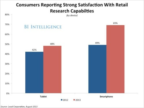 Here's Why Tablets Are So Critical For E-Commerce Sales