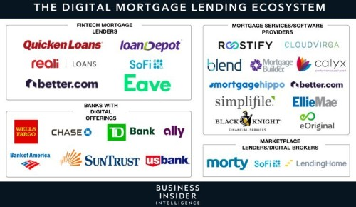 The growing market of online alternative and nonbank mortgage lending - Business Insider