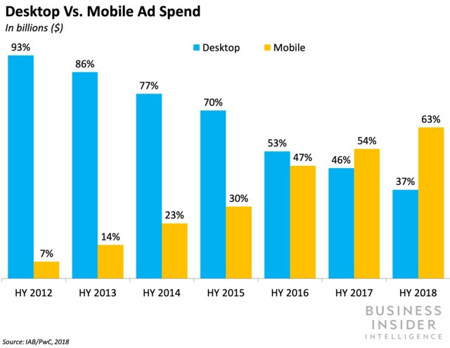 Mobile, digital video, and social drive HY 2018 digital ad growth
