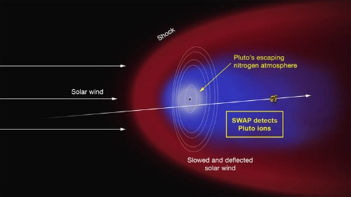 NASA just found something big hiding out behind Pluto