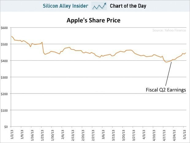 Apple's Stock Has Very Quietly Been On A Nice Run After Its Earnings Report