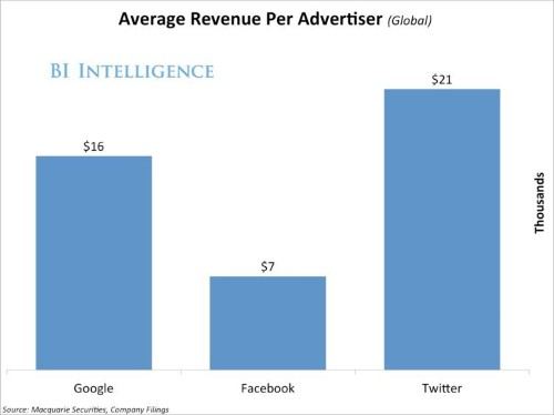 Twitter generates more revenue from each of its advertisers than Facebook or Google