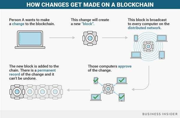 Everything you need to know about blockchain technology - Business Insider