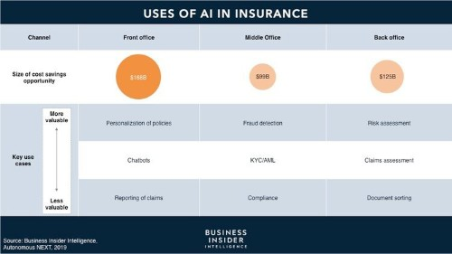 The AI in Insurance Report from Business Insider Intelligence
