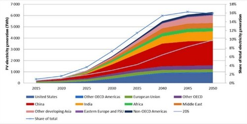 One Chart Shows How Solar Could Dominate Electricity In 30 Years