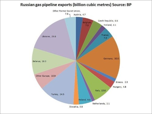 CHART: Here's Where Russian Gas Goes