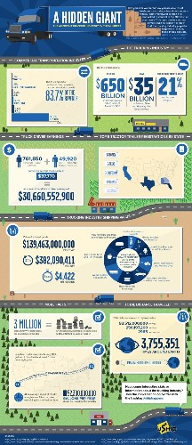 The Staggering Statistics Behind America's Trucking Industry [Infographic]