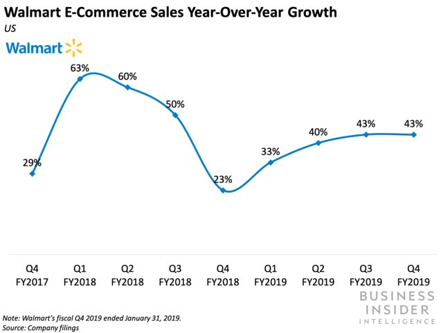 Walmart hit its digital sales goal for fiscal 2019