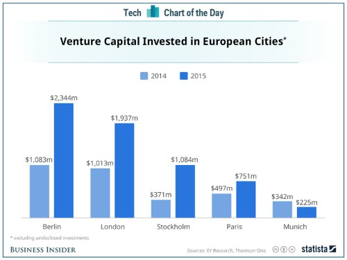 Berlin and London are the hottest startup cities in Europe, but No. 3 is a rising star