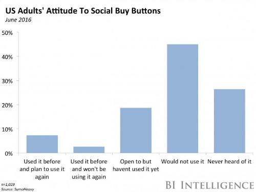 Social commerce is failing