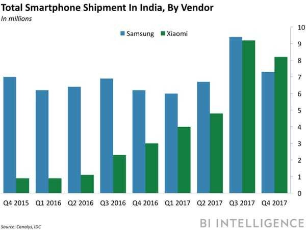 Xiaomi overtakes Samsung in India - Business Insider
