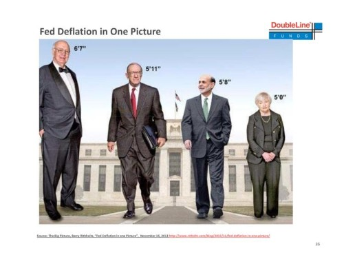Jeff Gundlach Takes A Contrarian Stance On Fed Policy In This Sweeping Presentation