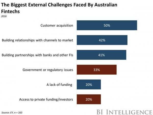 Australia's second go at regulating crowdfunding - Business Insider