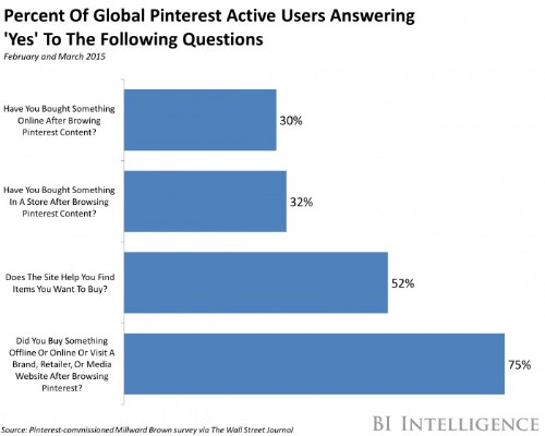 Pinterest is poised to become a major social commerce platform
