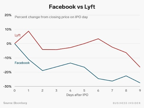 Lyft's had a torrid time so far as a public company, and it's trading a lot like Facebook did (LYFT, FB)