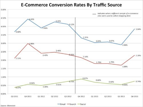 How Retailers And E-Commerce Sites Are Driving Sales By Getting More Social