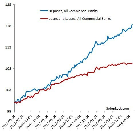 American Banks' Loan-To-Deposit Ratio Is At A 30-Year Low
