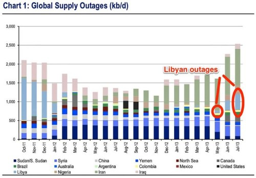 Here's The Libyan Oil Outage Chart That's Driving Oil Prices Higher Around The World