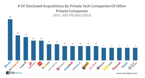 Dropbox leads all startups in one significant area