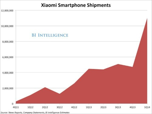 Chinese Smartphone Maker Xiaomi Got 15 Million Signups For Its Newest Phablet