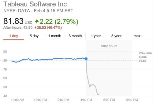 SOFTWARE COMPANY TABLEAU'S STOCK PLUMMETS 45%