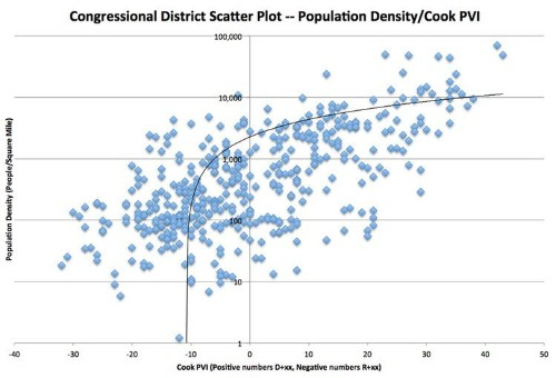 The Difference Between Democratic Congressional Districts And Republican Ones In 1 Chart