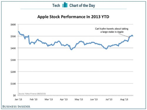 CHART OF THE DAY: Apple's Stock Is Making A Comeback