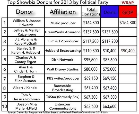 Hollywood's 10 Biggest Political Donors