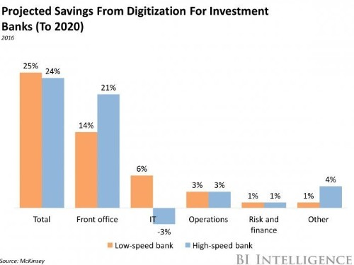 Digitization can reduce investment banks' operational costs by up to 25%