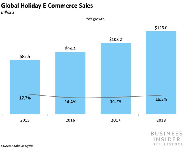 Holiday e-commerce reached new heights in 2018 — officially pulling in $126 billion