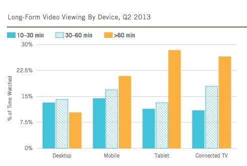 This Chart Shows That Phones — Not Tablets Or TVs — Dominate Online Video