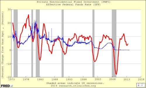 A New Fed Study Destroys One Of The Central Tenets Of Monetary Policy
