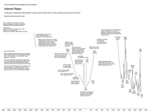 Here's A Chart Of Interest Rates Going Back To 3000 BC