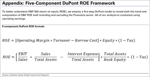 Goldman Sachs explains the 'return on equity' formula that every CFA test taker must know