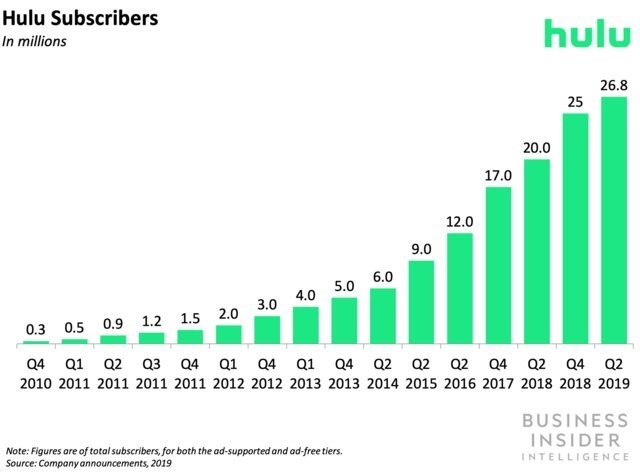 Hulu is rolling out a download option for ad-free subscribers on iOS - Business Insider