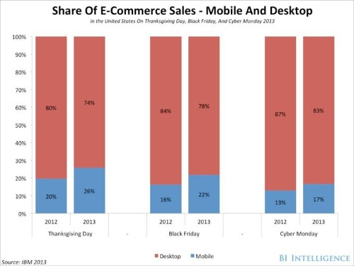 The Results So Far From Holiday Shopping Point To Huge Gains For Mobile Commerce This Year