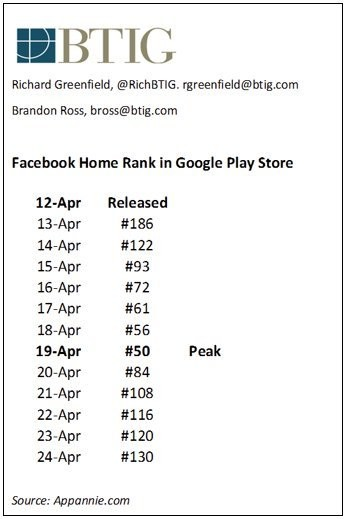 Facebook Home May Not Be A Total Dud, But It's Certainly Not Doing That Well