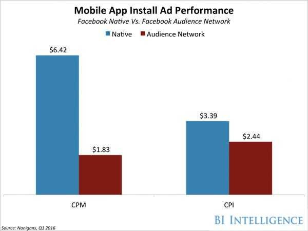Facebook Audience Network is paying off in spades - Business Insider