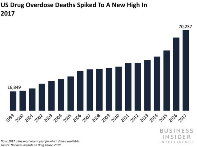 Physicians worried prescription drug epidemic won't end with opioids - Business Insider