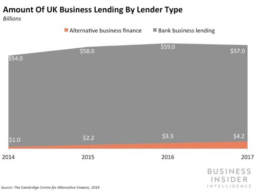 The SMB Lending Report from Business Insider Intelligence