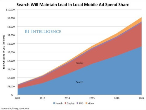 Here's Why Local-Mobile Marketing Is Exploding