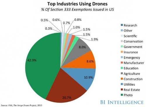 Drone usage expected to triple by 2020