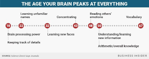 The ages you're the smartest at everything throughout your life - Business Insider