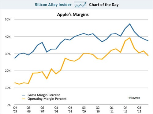 CHART OF THE DAY: Apple's Margin Continue To Shrink Faster Than Expected