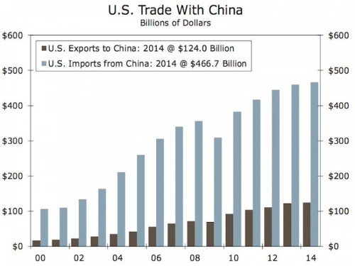 Here's a brief history of US trade with China