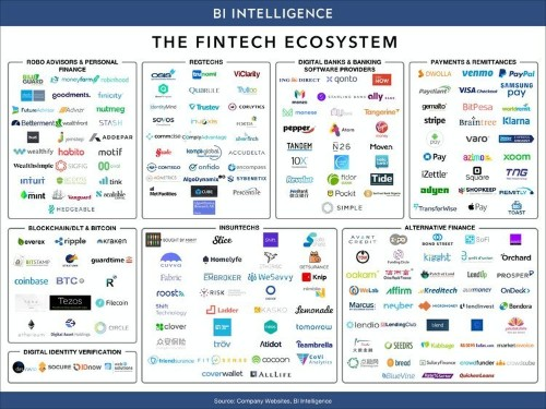 Latest fintech industry trends, technologies and research from our ecosystem report
