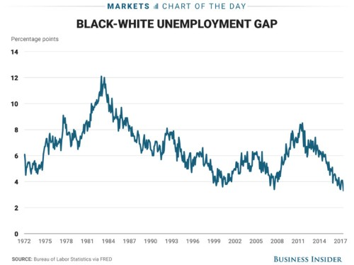 The gap between white and black unemployment in America is at a record low